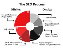 SEO-Process - Internet Marketing Experts Canberra